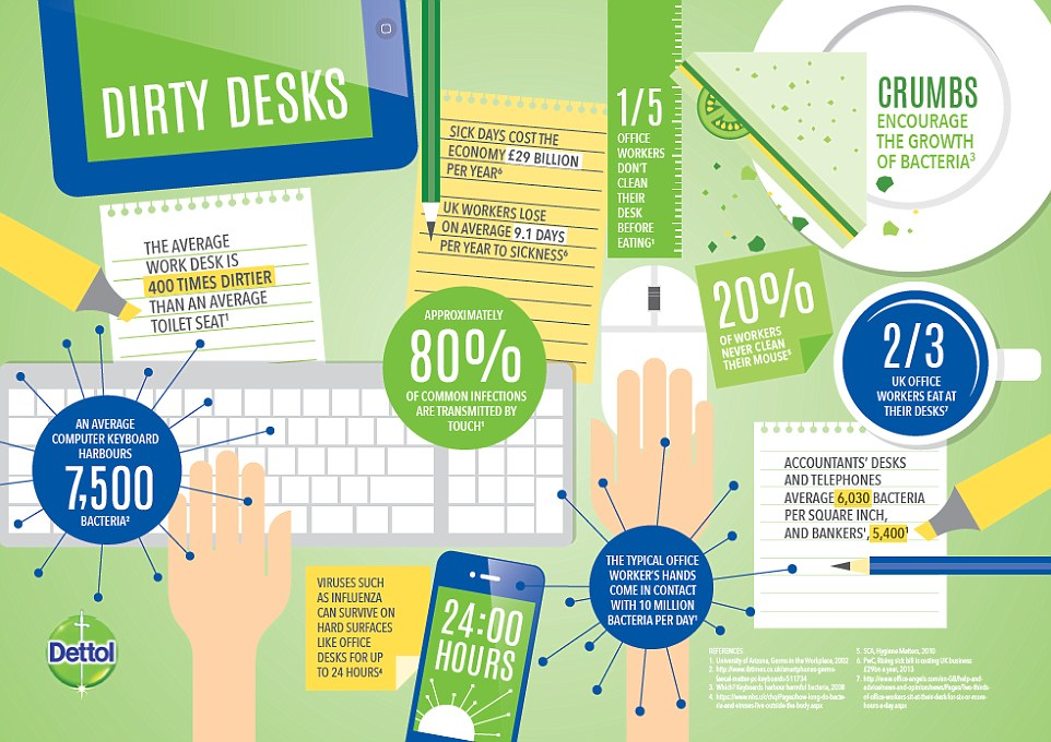 desk hygiene from dettol
